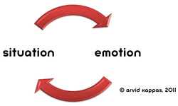 Auto-regulation of emotion, Kappas 2011